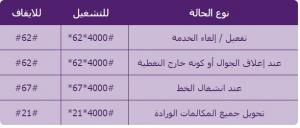 طريقة تفعيل خدمة موجود سواء الغاء التفعيل مساعد السعودية